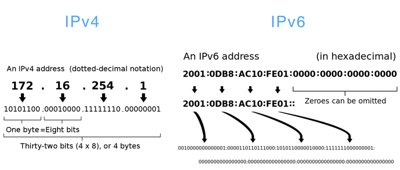 IPv4 vs IPv6 Addressing