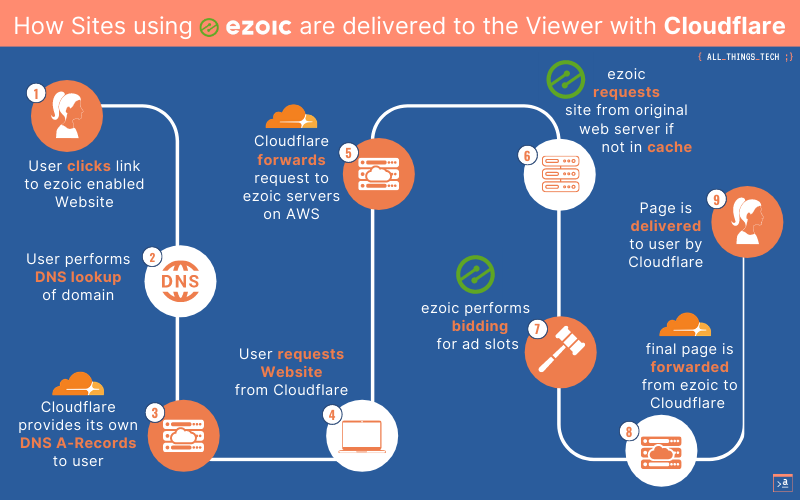 How Ezoic enabled Sites are delivered to the Viewer-3